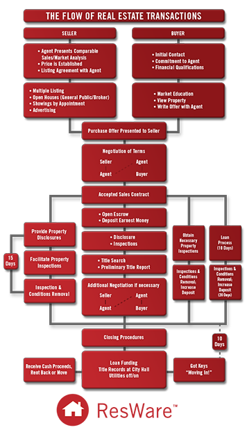 Legal Real Estate Transaction Flow Chart : Real estate agencies brokers windward consulting